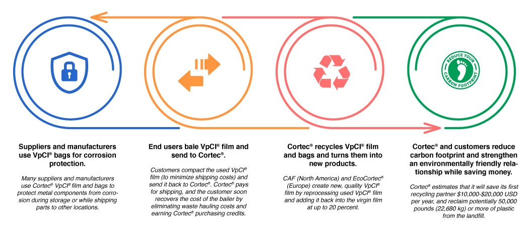 cortec recycling process